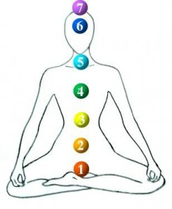 Image of the 7 chakras on the body